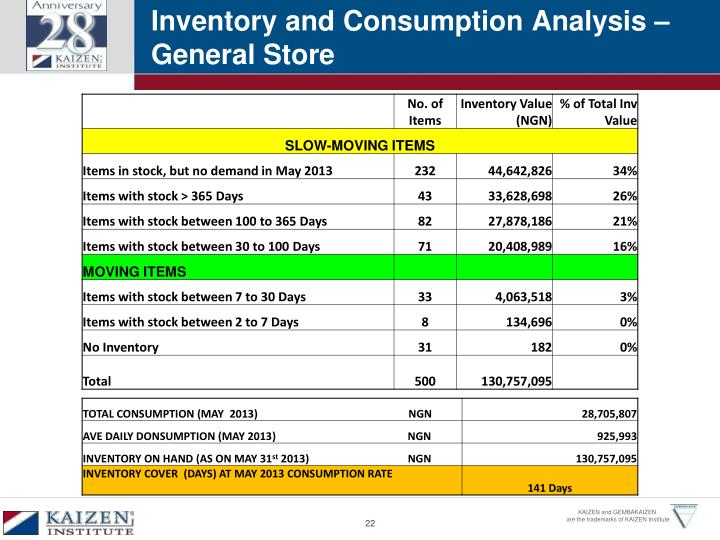 Inventory and Consumption Analysis