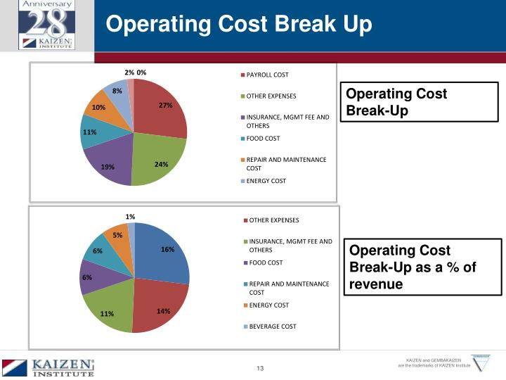 Operating Cost Break Up
