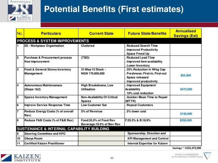 Potential Benefits (First estimates)