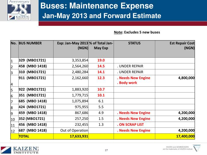 Buses: Maintenance Expense