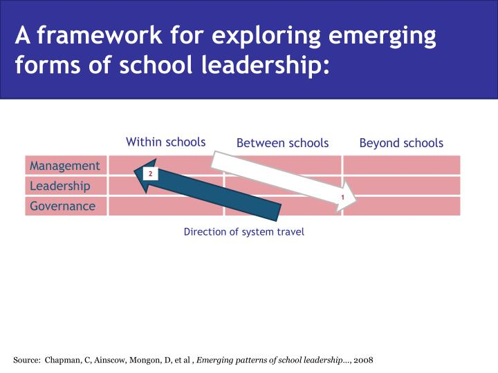 A framework for exploring emerging forms of school leadership: