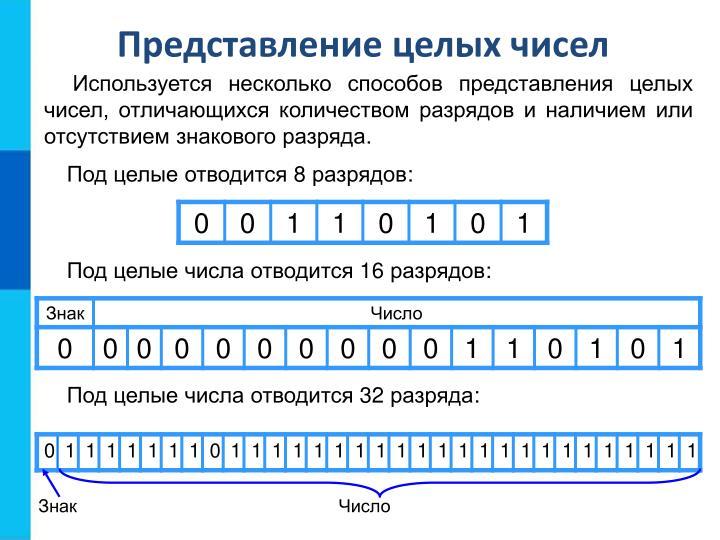 Представление целых чисел