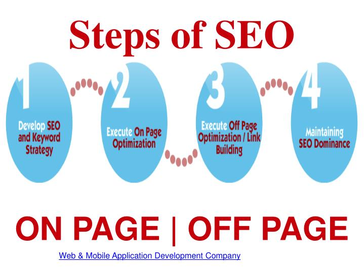 Steps of SEO