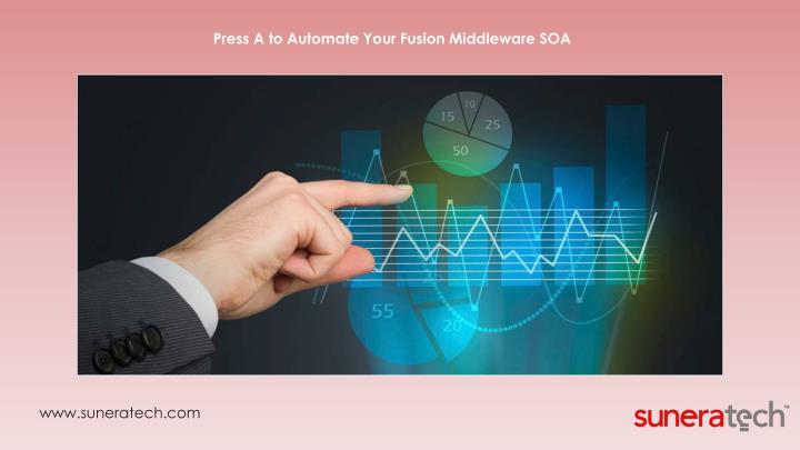 Press A to Automate Your Fusion Middleware SOA