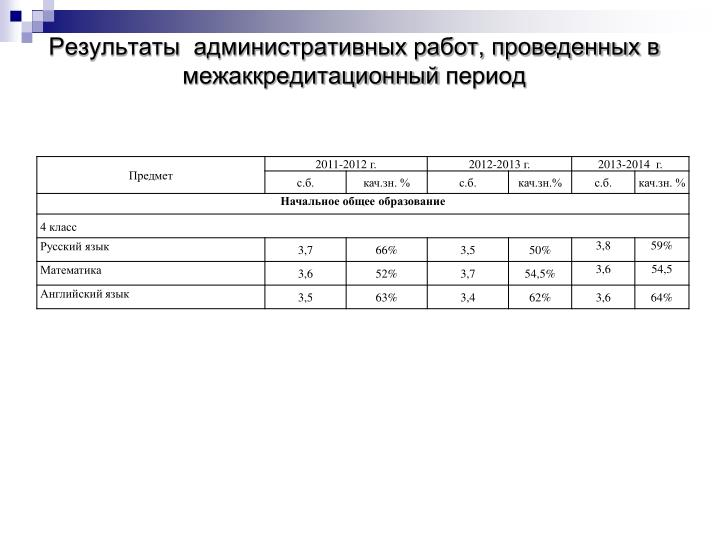 Результаты  административных работ, проведенных в