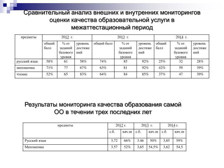 Сравнительный анализ внешних и внутренних мониторингов оценки качества образовательной услуги в