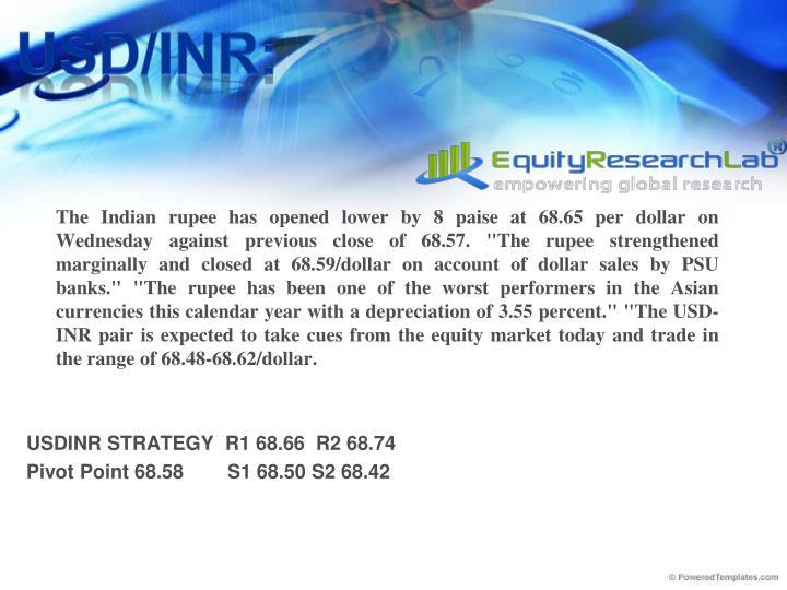 USD/INR: