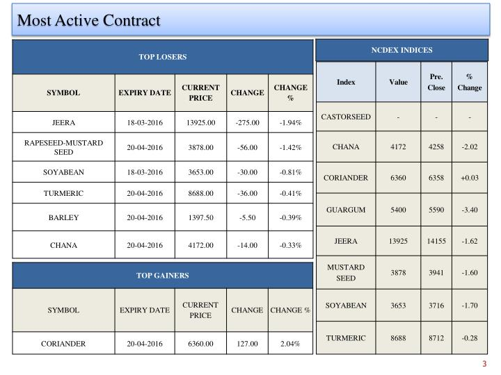 Most Active Contract