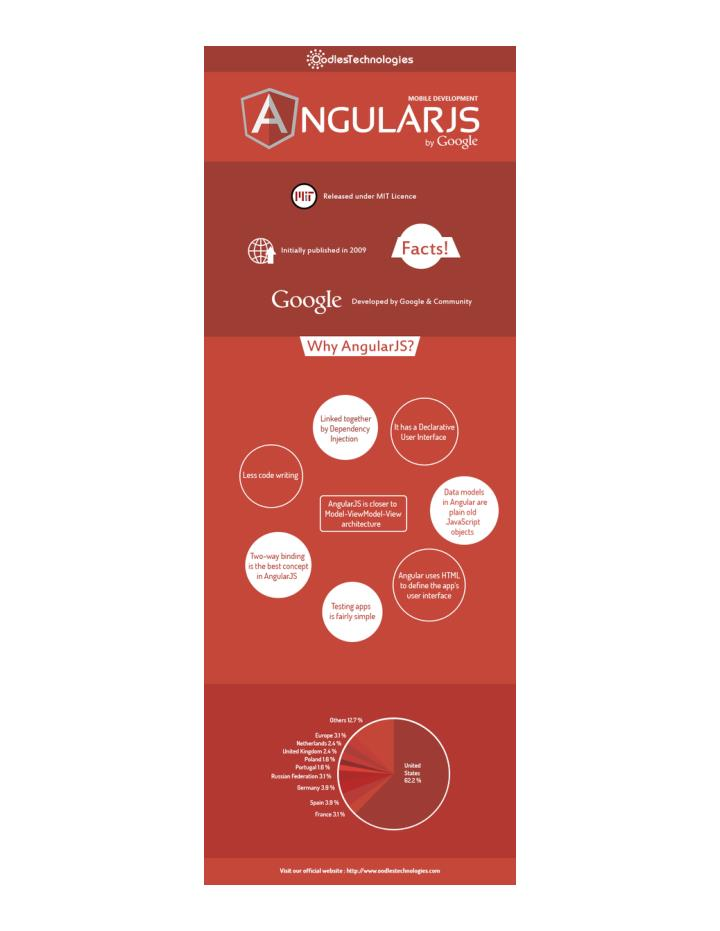 Angularjs web and mobile development company