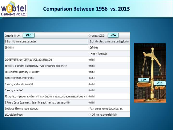Comparison Between 1956  vs. 2013