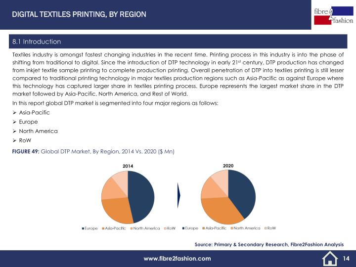 DIGITAL TEXTILES PRINTING, BY REGION