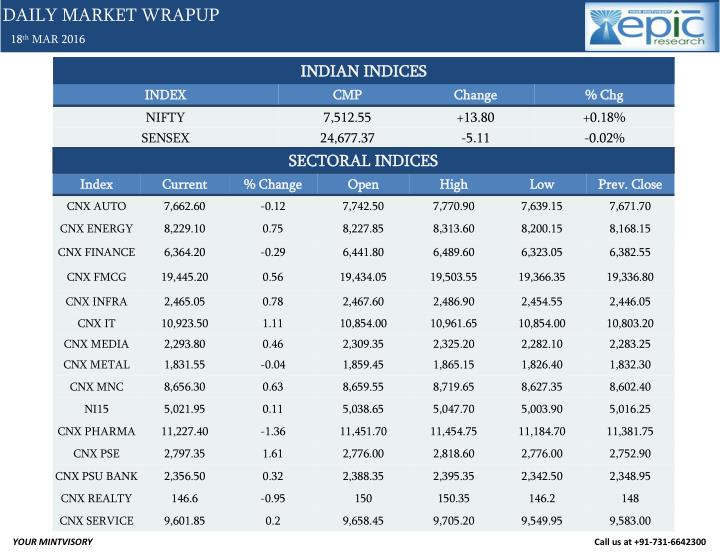 DAILY MARKET WRAPUP
