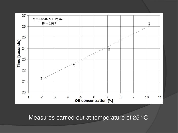 Measures carried out at temperature of 25 °C
