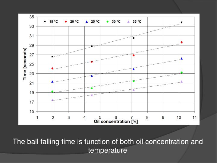The ball falling time is function of both oil concentration and temperature