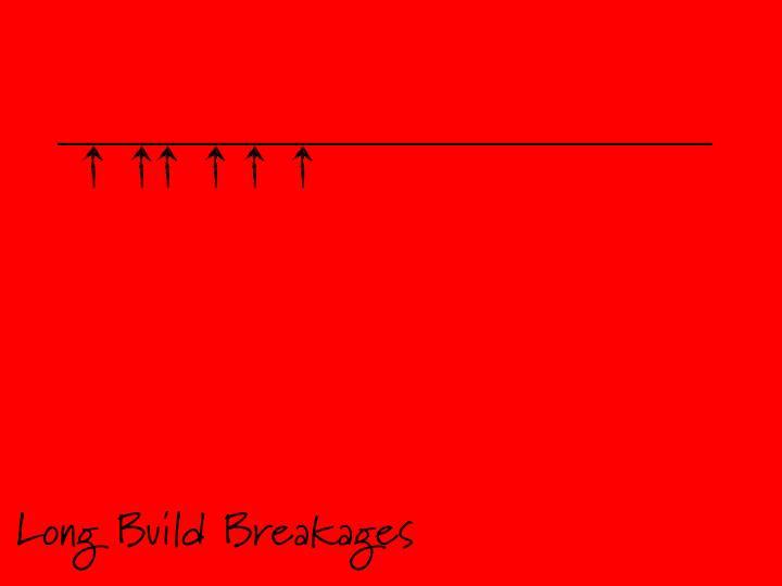 Long Build Breakages