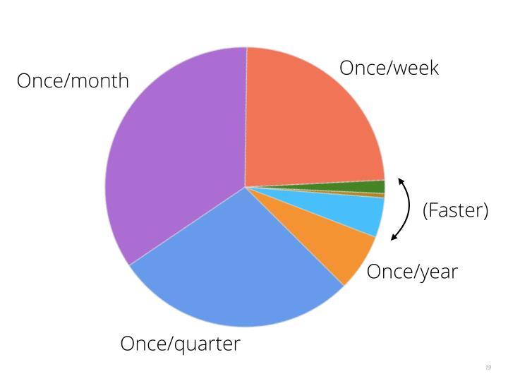 Once/week