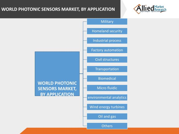 WORLD PHOTONIC SENSORS MARKET, BY APPLICATION