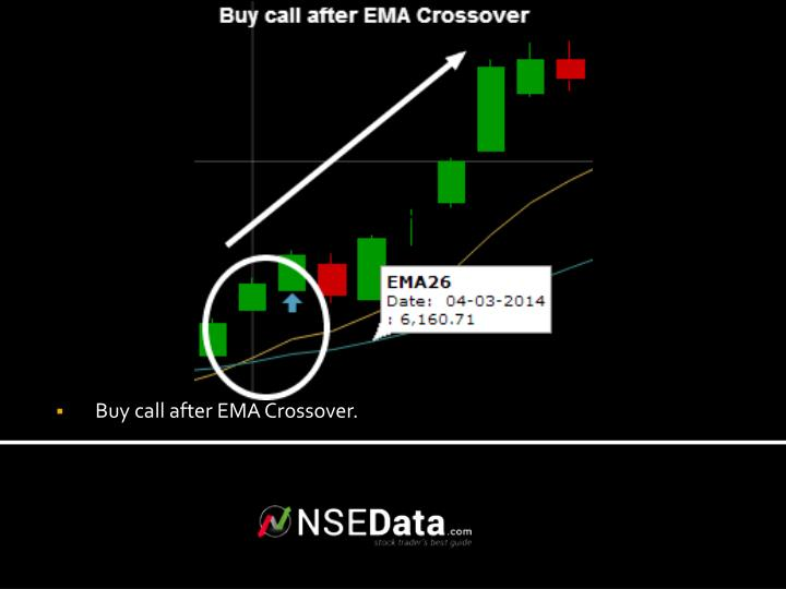 Buy call after EMA Crossover.