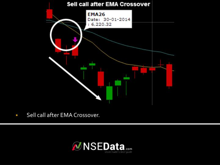 Sell call after EMA Crossover.