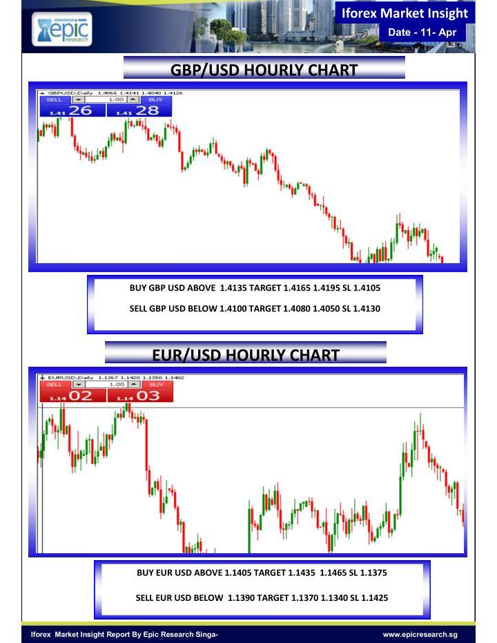 Iforex Market Insight