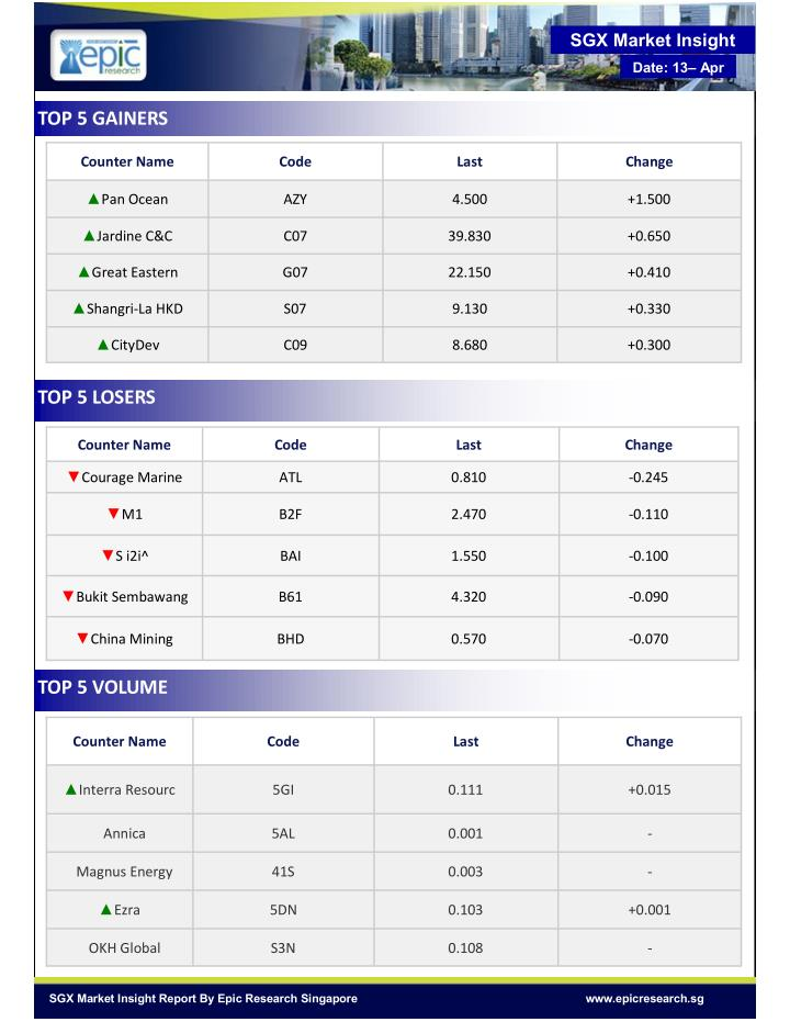 SGX Market Insight