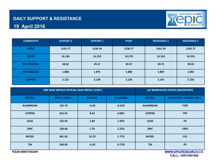 DAILY SUPPORT & RESISTANCE