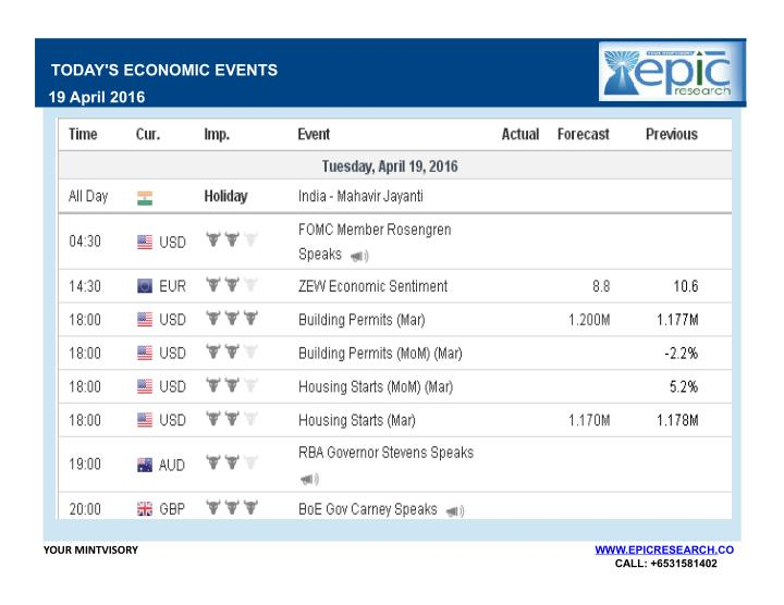TODAY'S ECONOMIC EVENTS