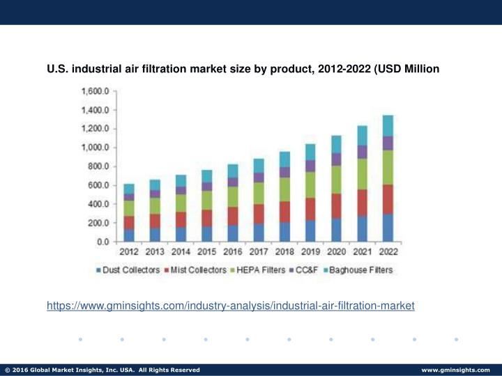 U.S. industrial air filtration market size by product, 2012-2022 (USD Million