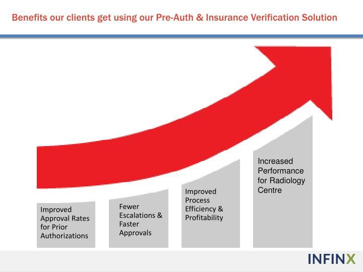 Benefits our clients get using our Pre-Auth & Insurance Verification Solution