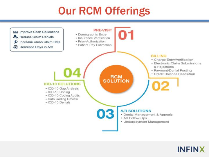 Our RCM Offerings