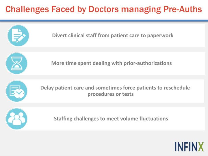 Challenges Faced by Doctors managing Pre-Auths