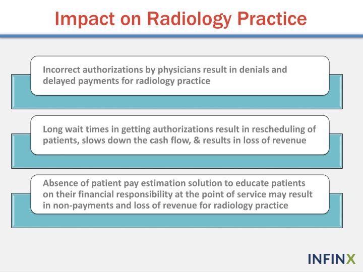 Impact on Radiology Practice