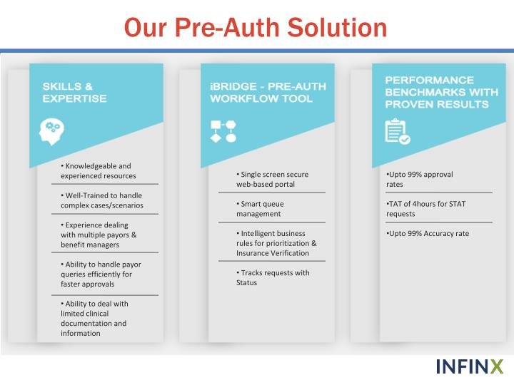 Our Pre-Auth Solution