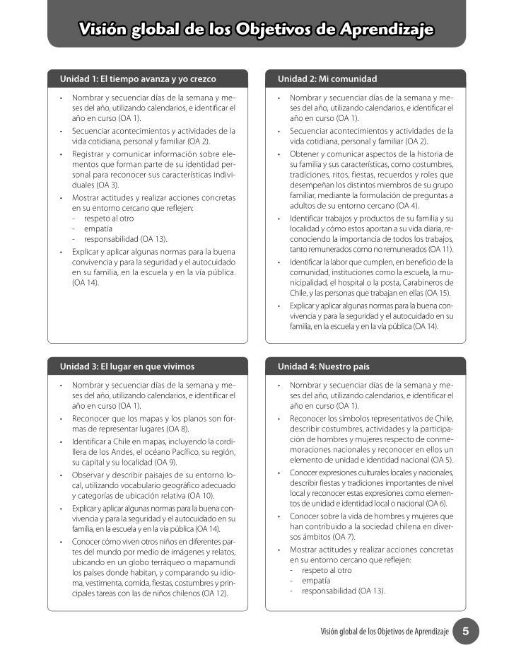 Visión global de los Objetivos de Aprendizaje