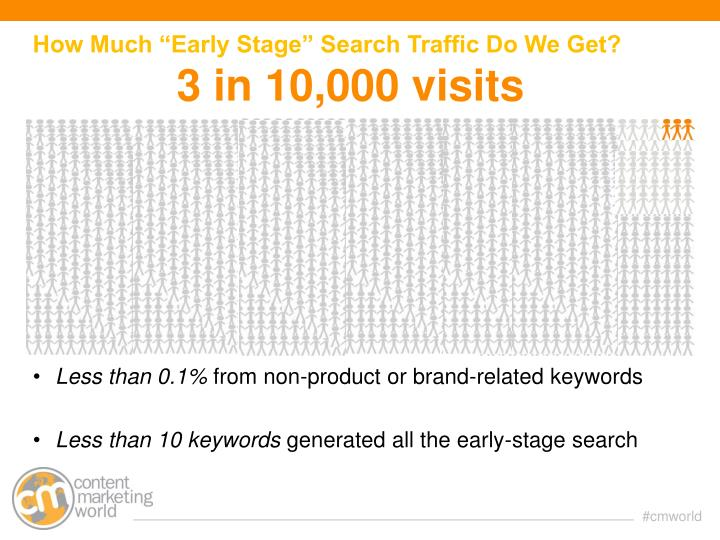 "How Much ""Early Stage"" Search Traffic Do We Get?"