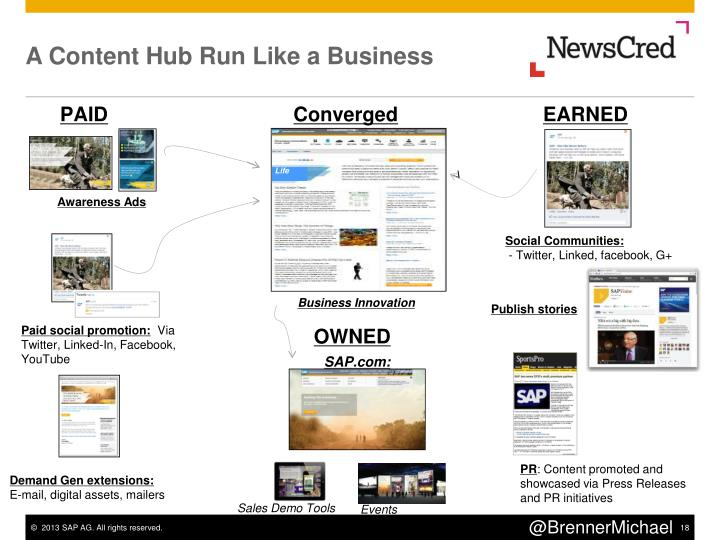 A Content Hub Run Like a Business