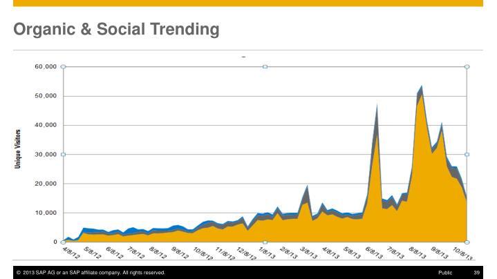 Organic & Social Trending