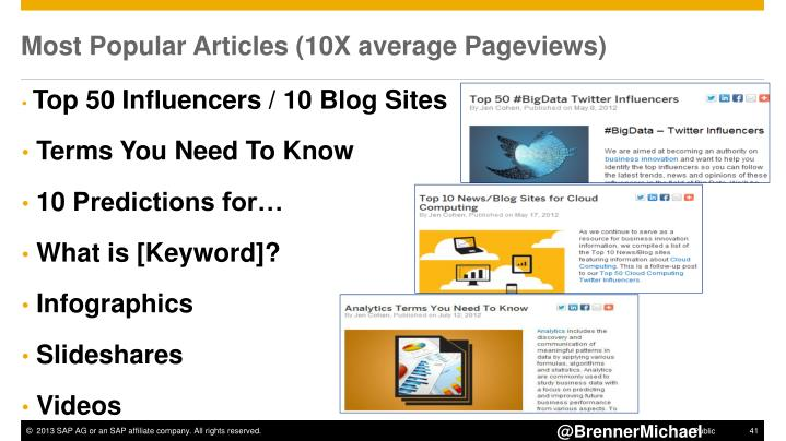 Most Popular Articles (10X average Pageviews)