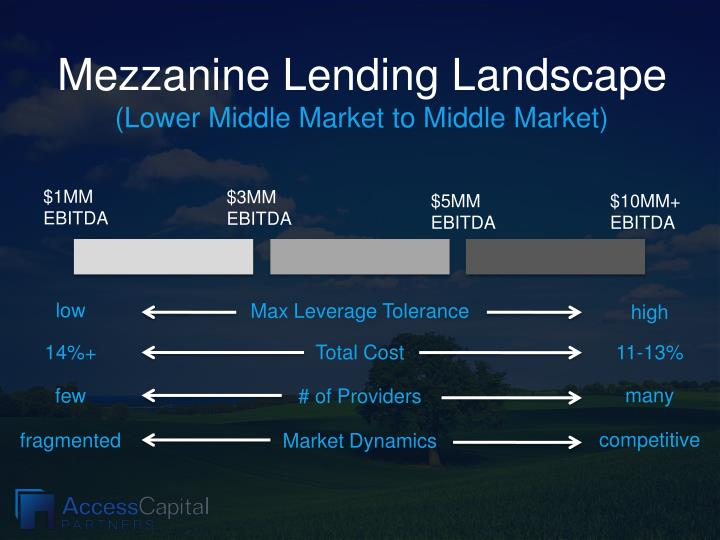 Mezzanine Lending Landscape