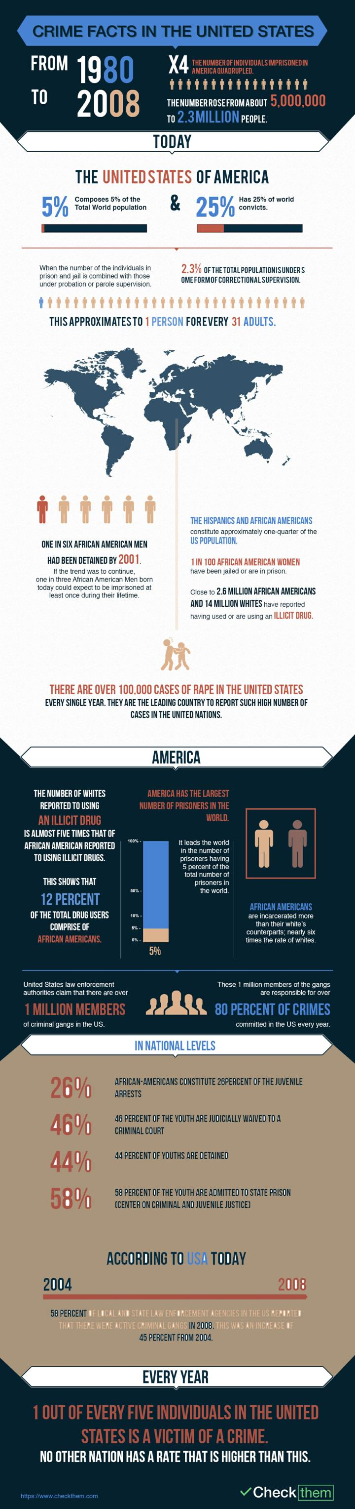 Crime facts in the united states