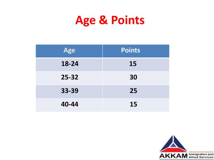 Age & Points