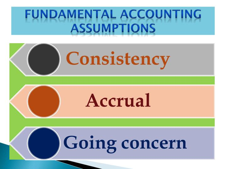 Fundamental Accounting Assumptions