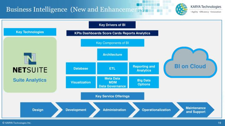 Business Intelligence  (New and Enhancements)