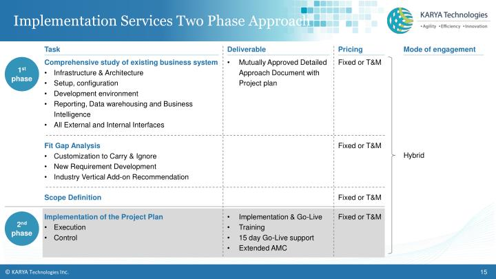Implementation Services Two Phase Approach
