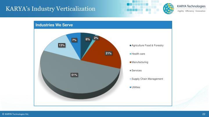 KARYA's Industry Verticalization