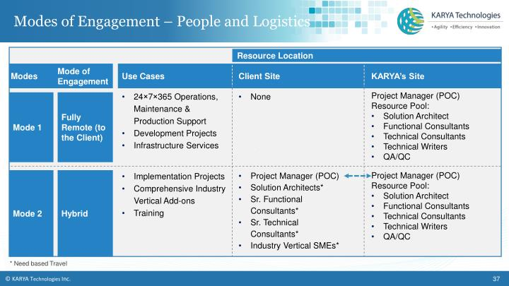 Modes of Engagement – People and Logistics