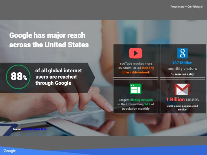 Google has major reach across the United States