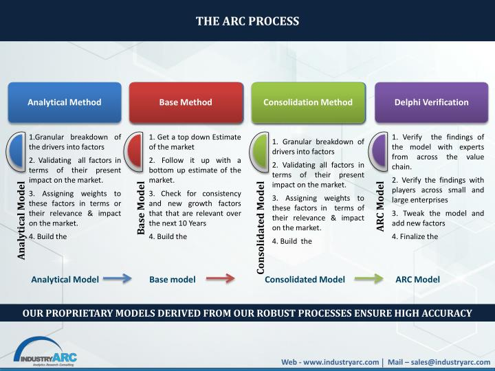THE ARC PROCESS