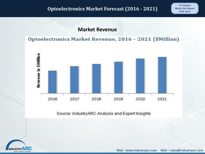 Optoelectronics Market Forecast (2016 - 2021)