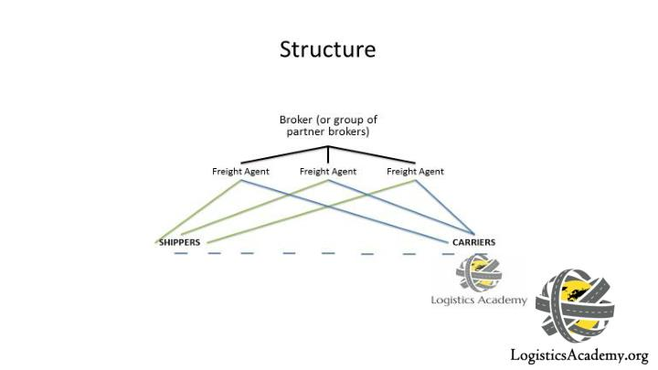 Cash flow and structure in freight brokerages